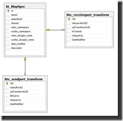 SchemaMissing_Datamodel