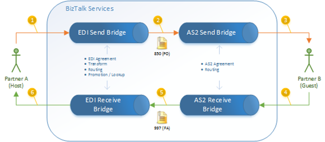 Using AS2 Bridges in MABS (post August 2014 Update) | Mind