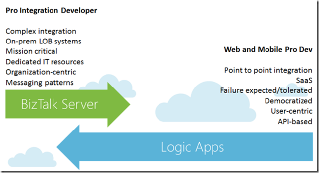 Following the Roadmap to Microsoft Integration | Mind Over