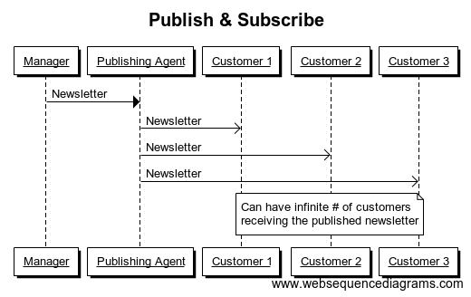 Publish & Subscribe